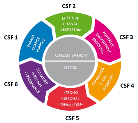 thesis critical success factors The thesis can be broadly divided into three components first component: the first component (chapter 1, 2, and 3) leads an insight into the basic concept of success factor studies, and the empirical frameworks adopted for.